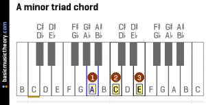 a minor triad chord on piano keyboard